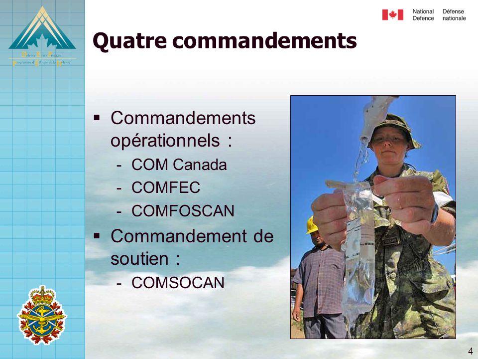 Quatre commandements Commandements opérationnels :