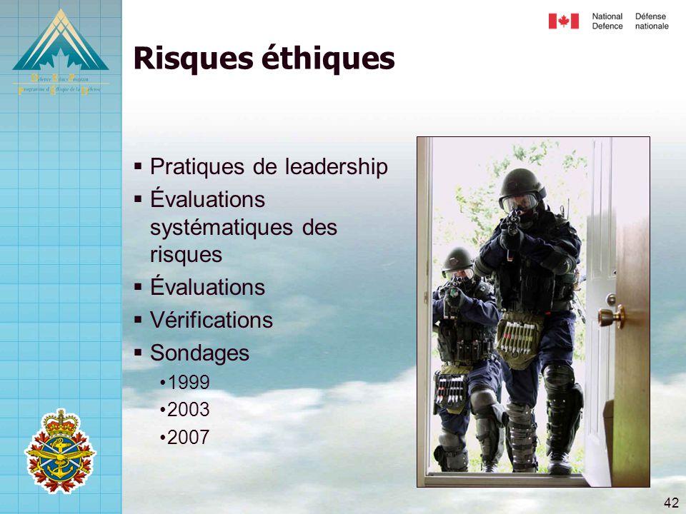 Risques éthiques Pratiques de leadership