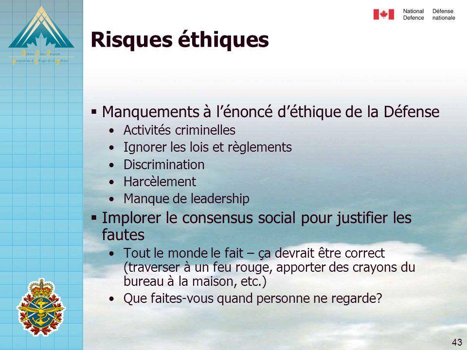 Risques éthiques Manquements à l'énoncé d'éthique de la Défense
