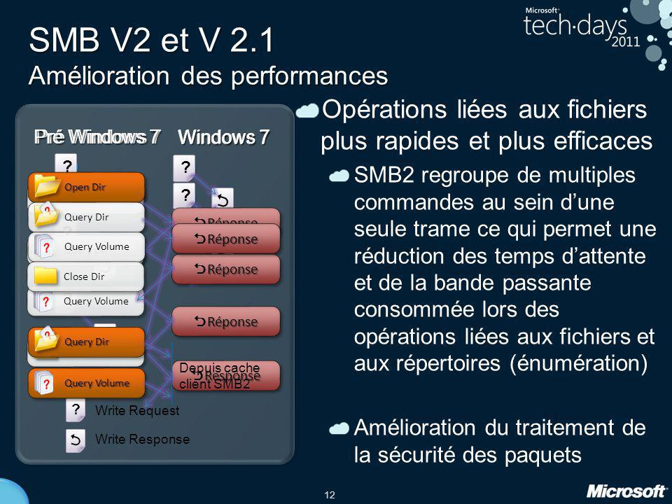 SMB V2 et V 2.1 Amélioration des performances