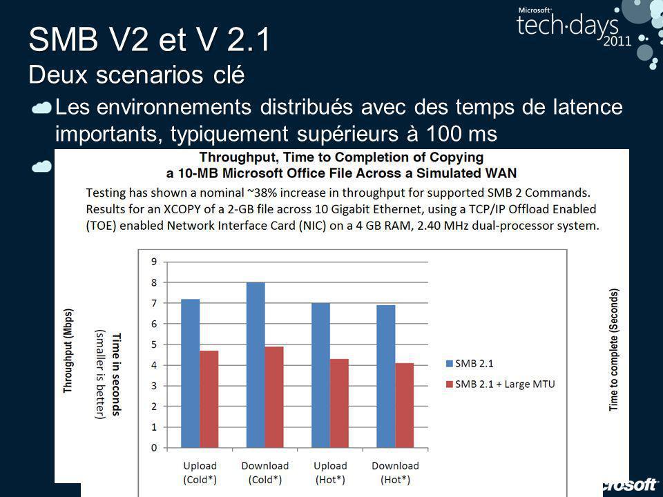 SMB V2 et V 2.1 Deux scenarios clé