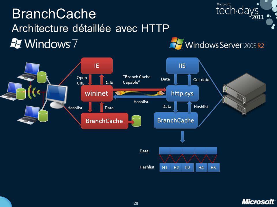 BranchCache Architecture détaillée avec HTTP