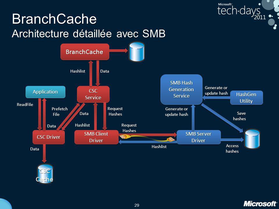 BranchCache Architecture détaillée avec SMB