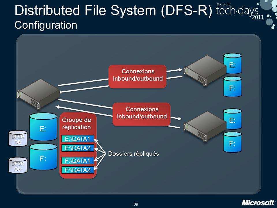 Distributed File System (DFS-R) Configuration