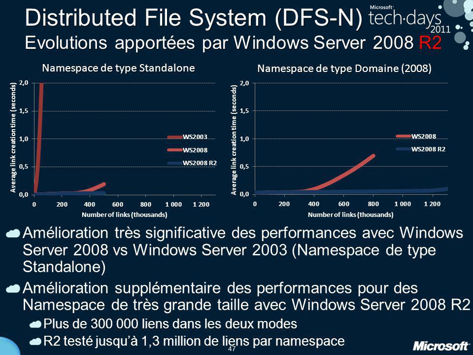 Distributed File System (DFS-N) Evolutions apportées par Windows Server 2008 R2
