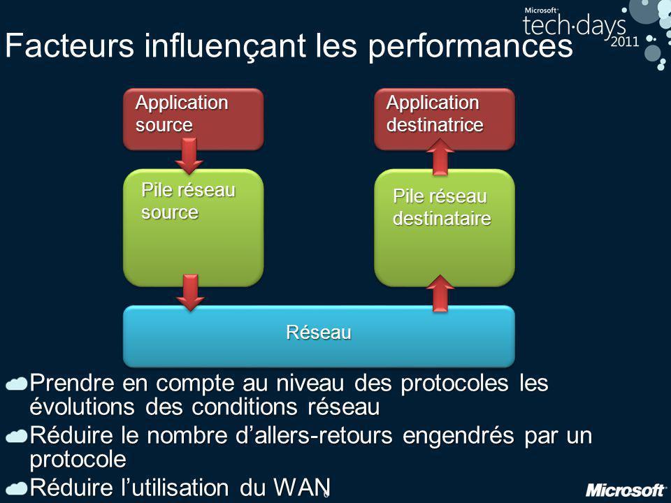 Facteurs influençant les performances