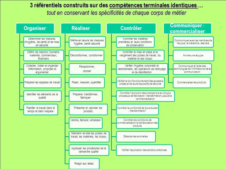3 référentiels construits sur des compétences terminales identiques … tout en conservant les spécificités de chaque corps de métier