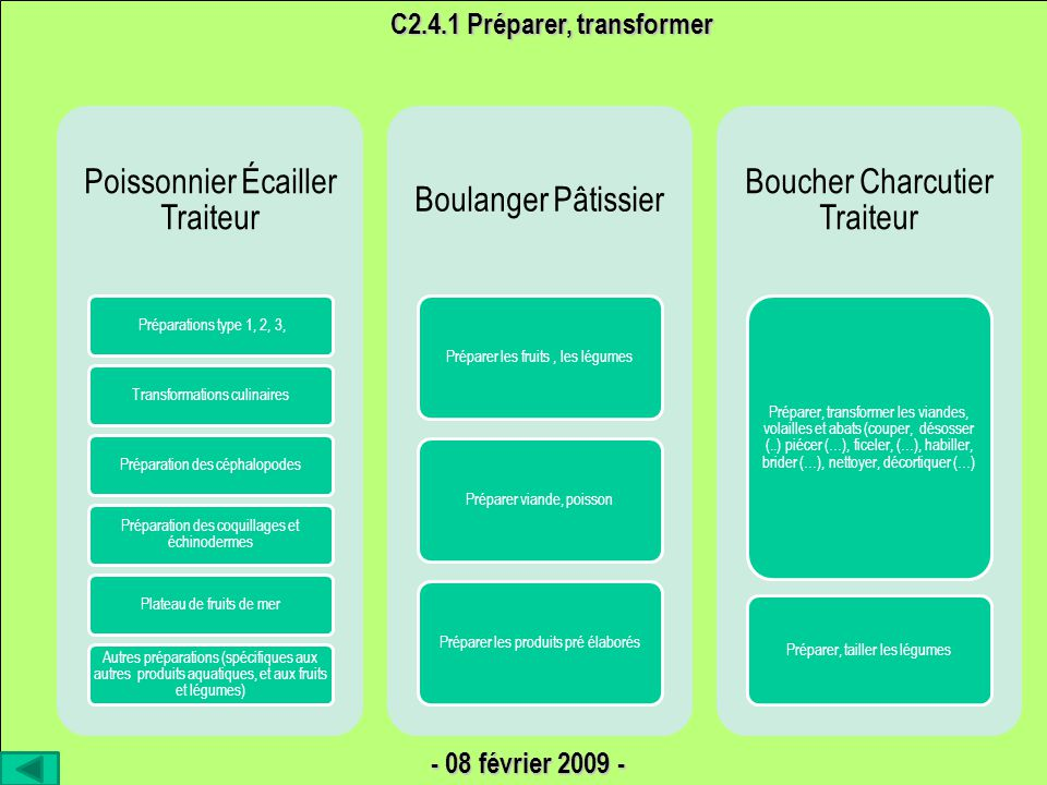 C2.4.1 Préparer, transformer