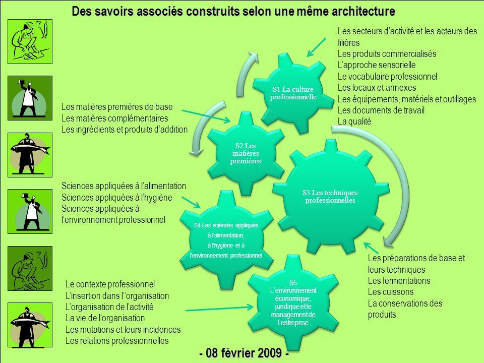 Des savoirs associés construits selon une même architecture