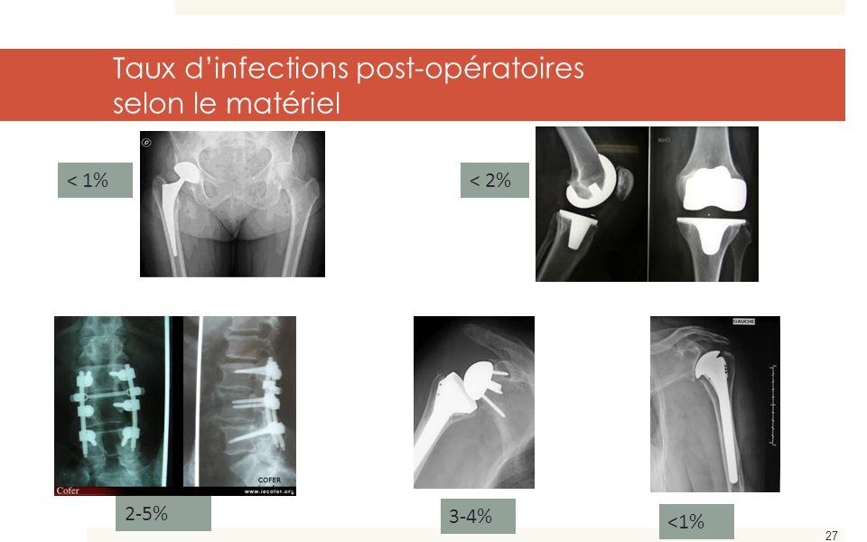 Taux d'infections post-opératoires selon le matériel