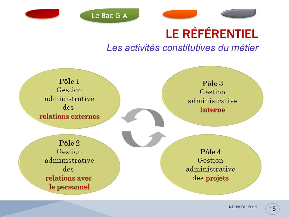 LE RÉFÉRENTIEL Les activités constitutives du métier Le Bac G-A Pôle 3