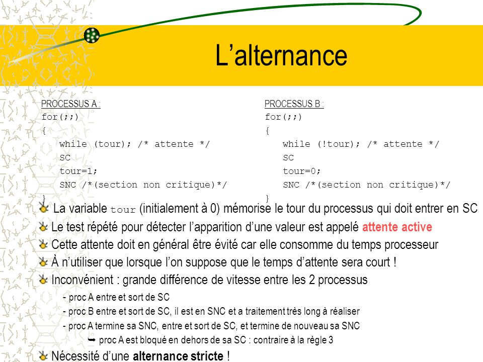L'alternance PROCESSUS A : for(;;) { while (tour); /* attente */ SC. tour=1; SNC /*(section non critique)*/