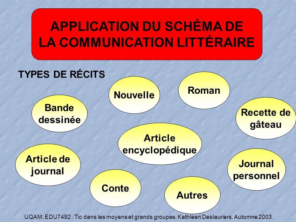 APPLICATION DU SCHÉMA DE LA COMMUNICATION LITTÉRAIRE