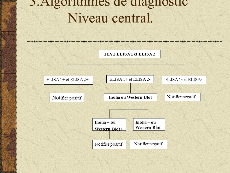 3.Algorithmes de diagnostic Niveau central.