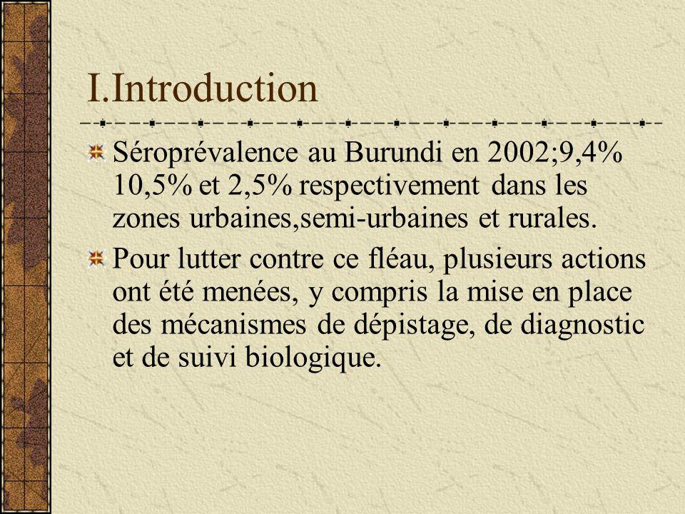 I.Introduction Séroprévalence au Burundi en 2002;9,4% 10,5% et 2,5% respectivement dans les zones urbaines,semi-urbaines et rurales.