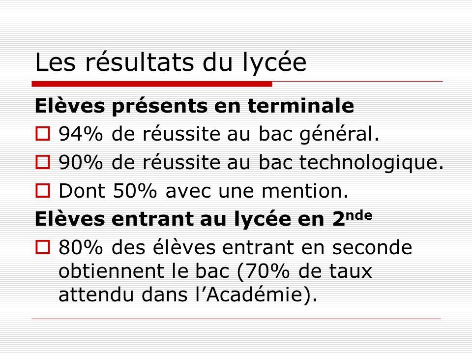 Les résultats du lycée Elèves présents en terminale