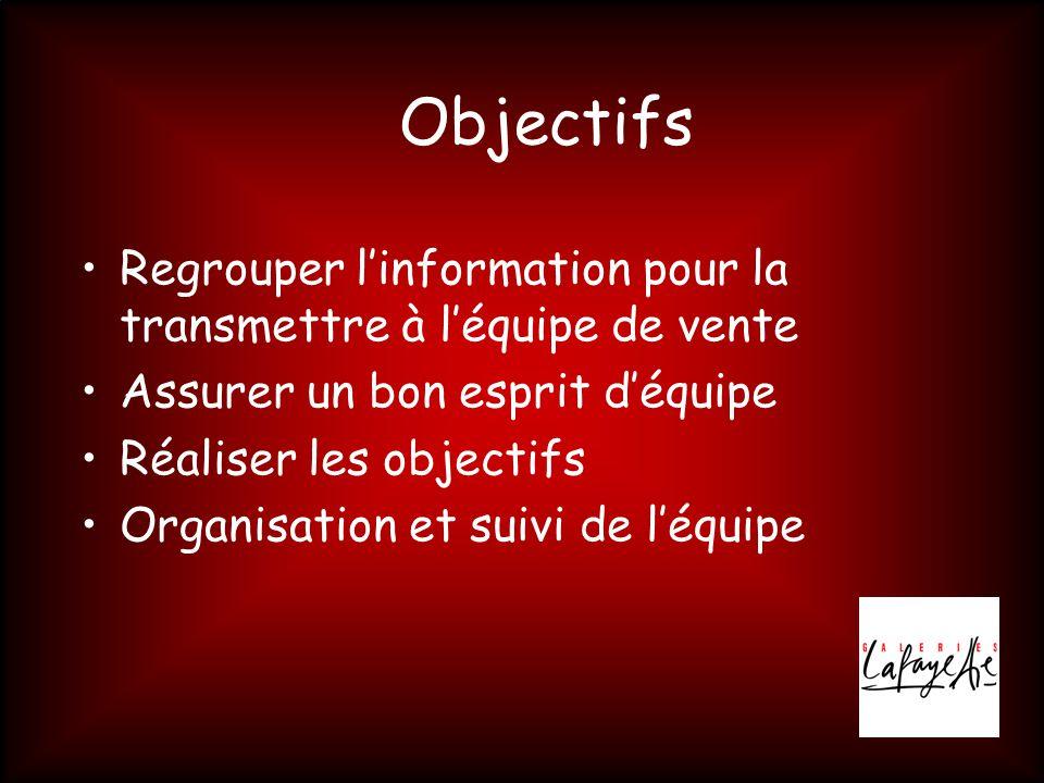 Objectifs Regrouper l'information pour la transmettre à l'équipe de vente. Assurer un bon esprit d'équipe.