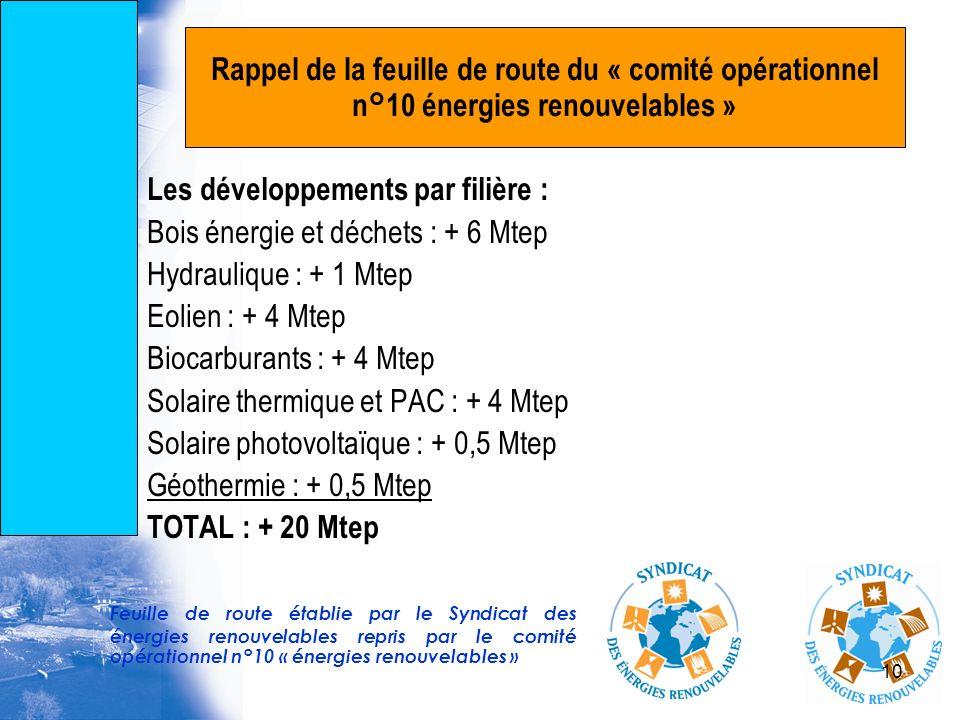 Les développements par filière : Bois énergie et déchets : + 6 Mtep