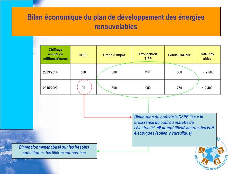 Bilan économique du plan de développement des énergies renouvelables