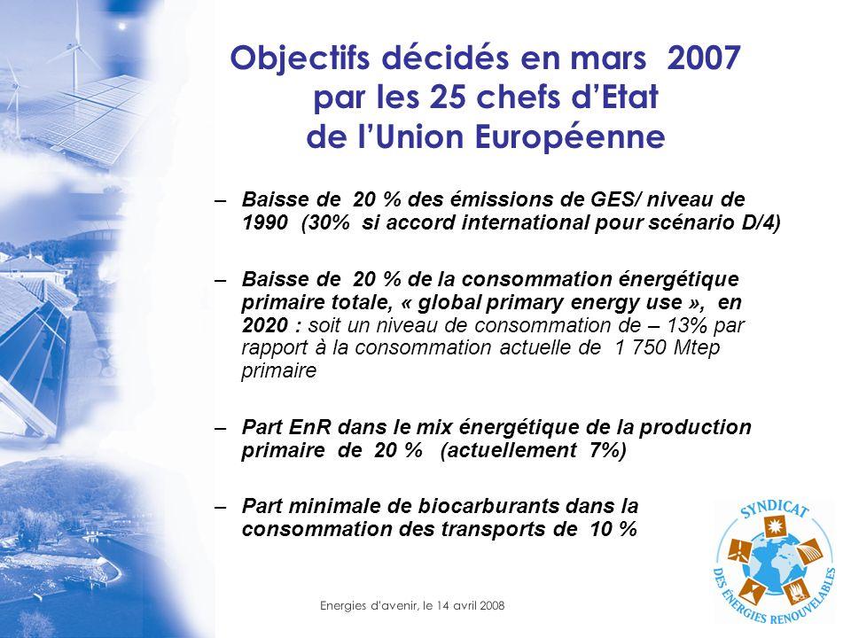 Objectifs décidés en mars 2007 par les 25 chefs d'Etat de l'Union Européenne