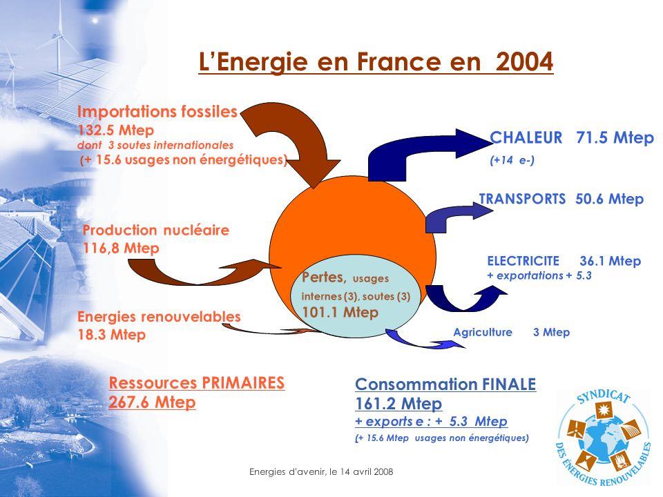 L'Energie en France en 2004 Importations fossiles CHALEUR 71.5 Mtep