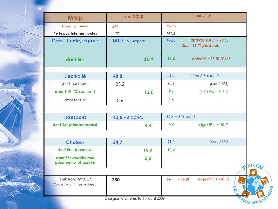 Mtep en 2020 Cons. finale, exports 141,7 +5,3 exports dont Enr 35,4