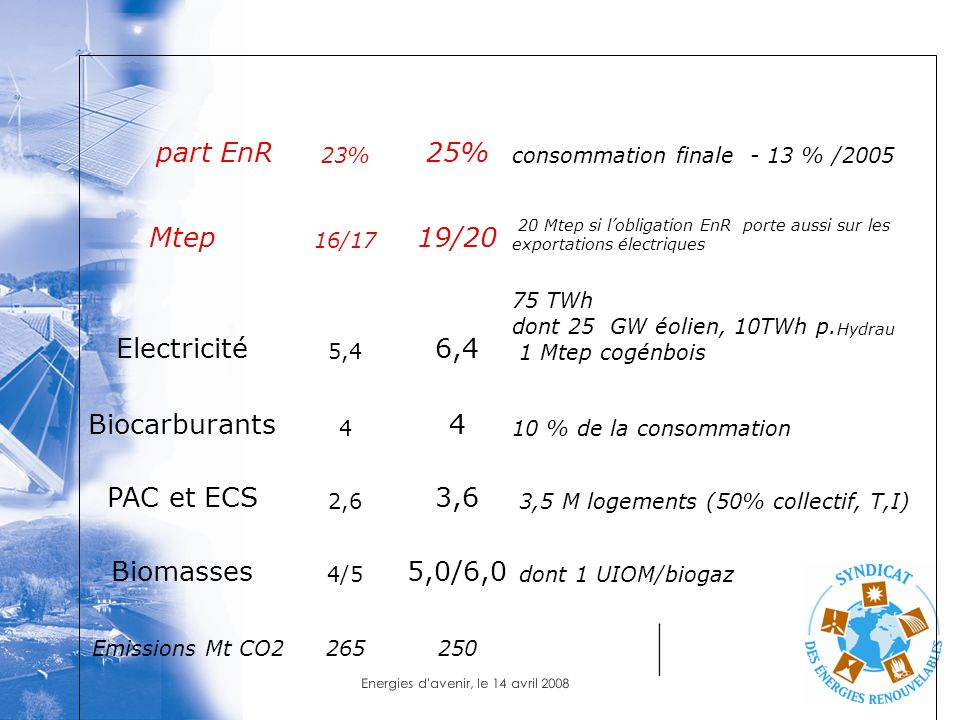 part EnR 25% Mtep 19/20 Electricité 6,4 Biocarburants PAC et ECS 3,6