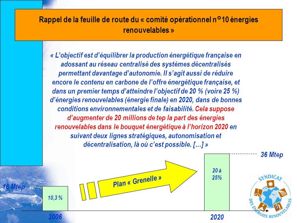 Rappel de la feuille de route du « comité opérationnel n°10 énergies renouvelables »