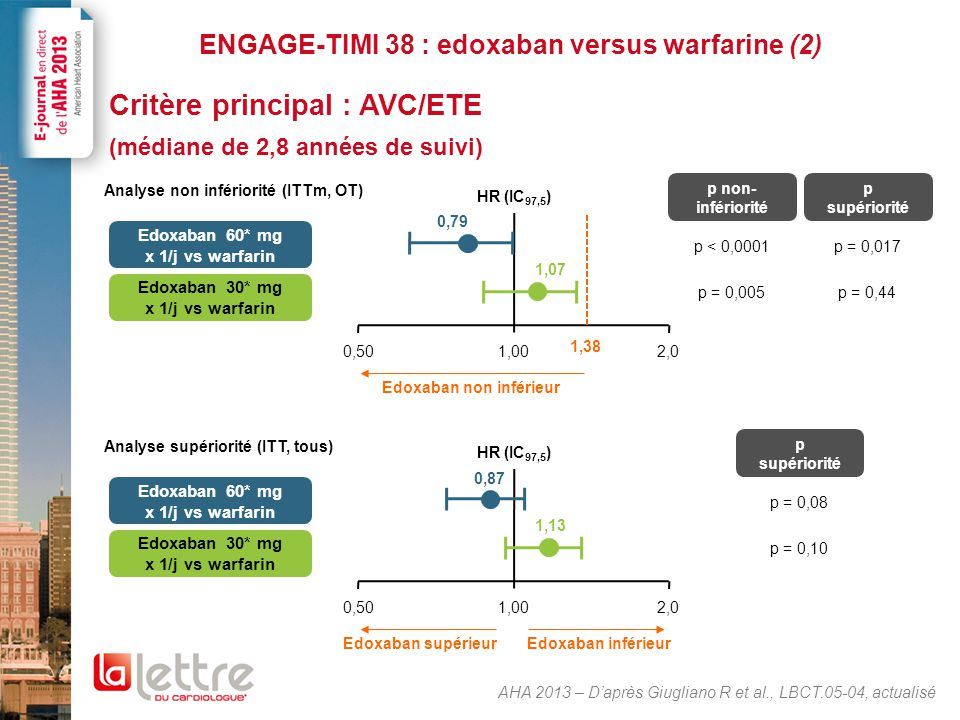 ENGAGE-TIMI 38 : edoxaban versus warfarine (3)