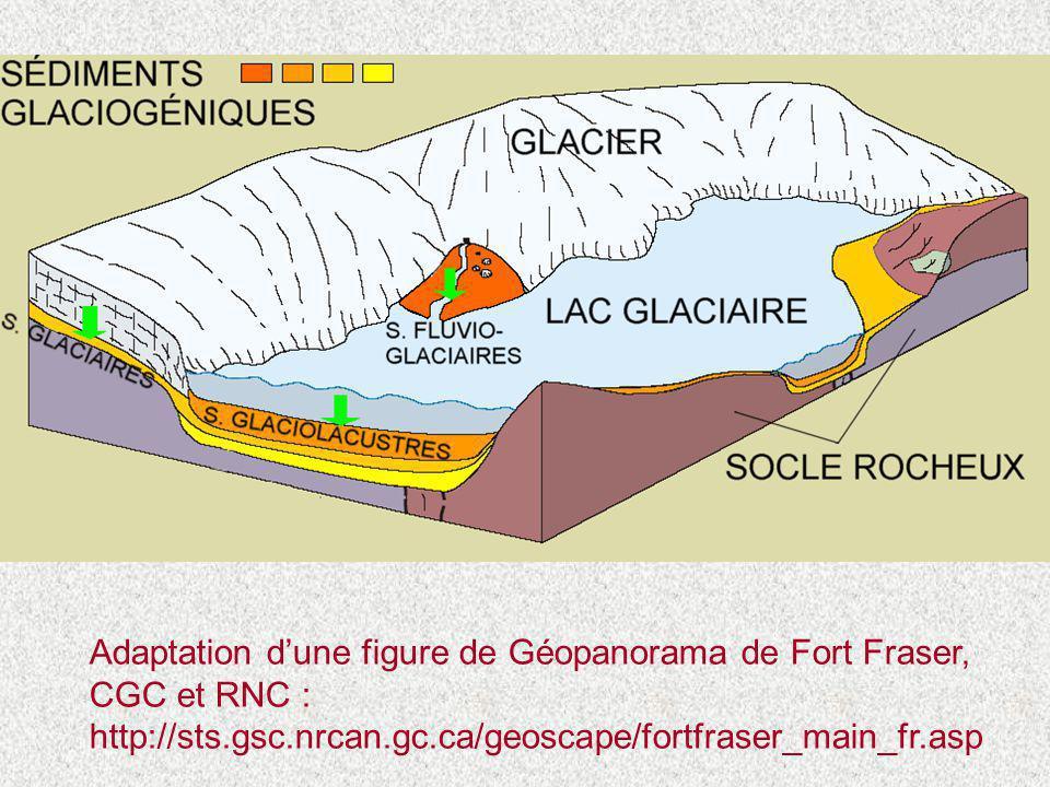 Adaptation d'une figure de Géopanorama de Fort Fraser, CGC et RNC : http://sts.gsc.nrcan.gc.ca/geoscape/fortfraser_main_fr.asp