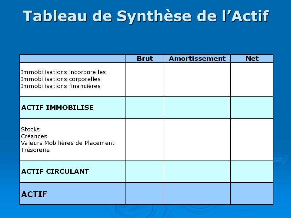 Tableau de Synthèse de l'Actif