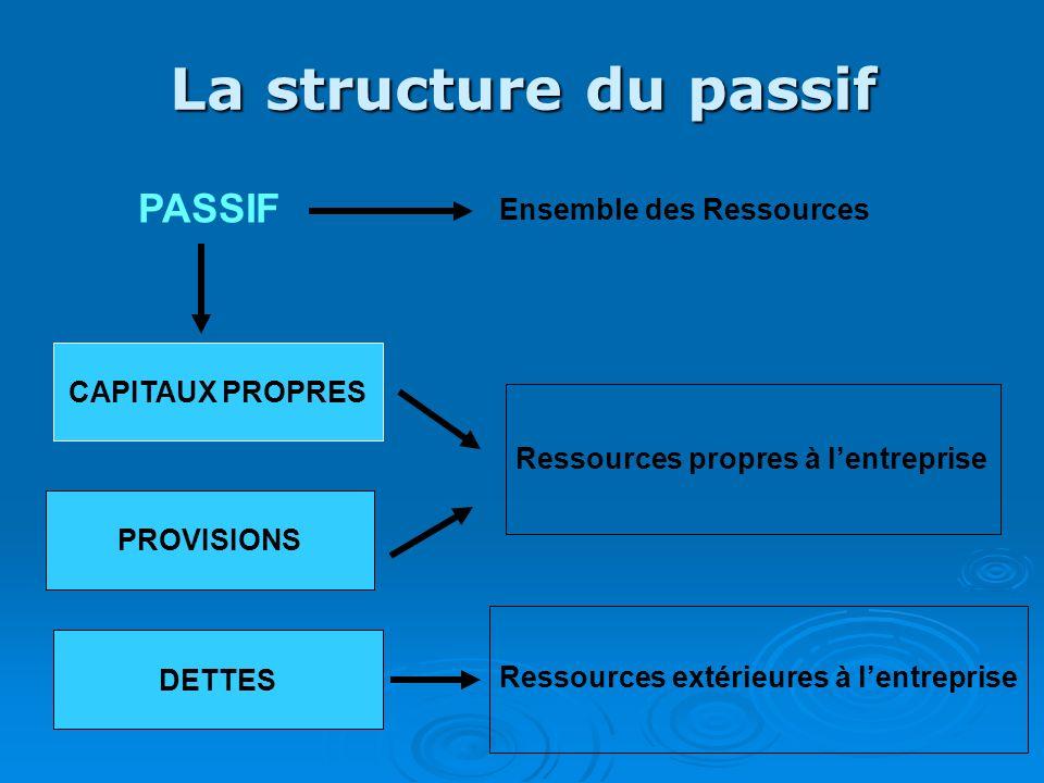 La structure du passif PASSIF Ensemble des Ressources CAPITAUX PROPRES