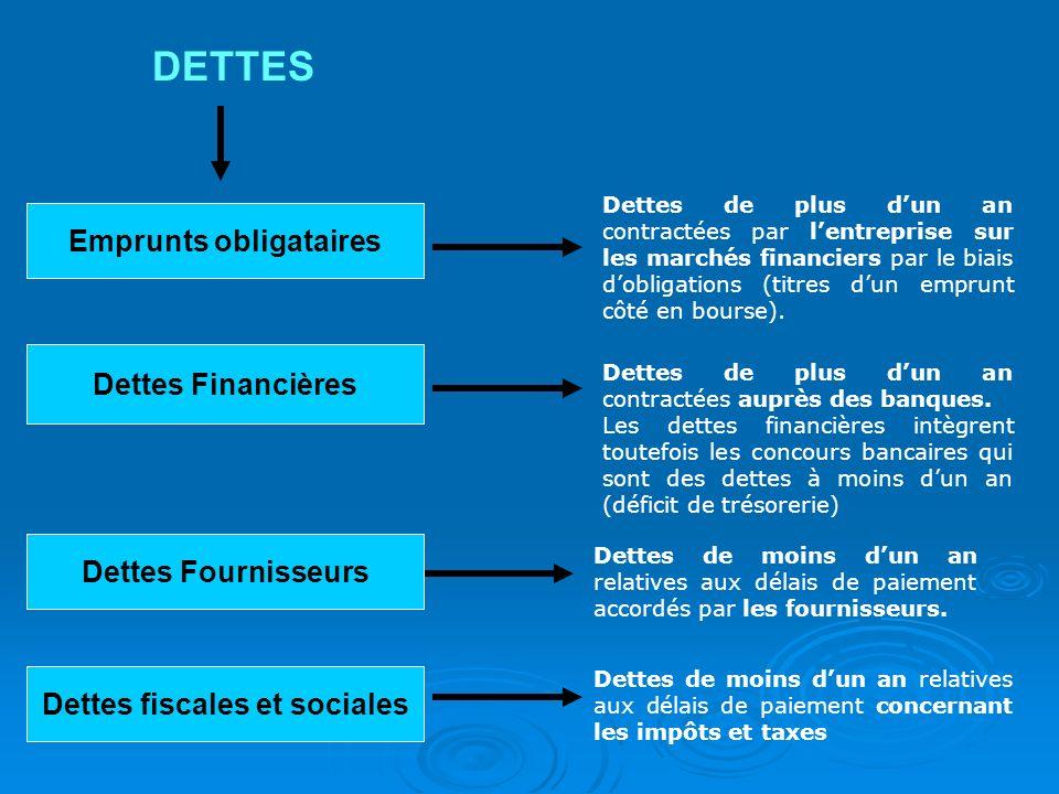 Emprunts obligataires Dettes fiscales et sociales