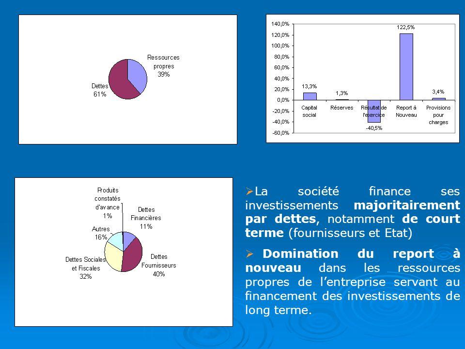La société finance ses investissements majoritairement par dettes, notamment de court terme (fournisseurs et Etat)