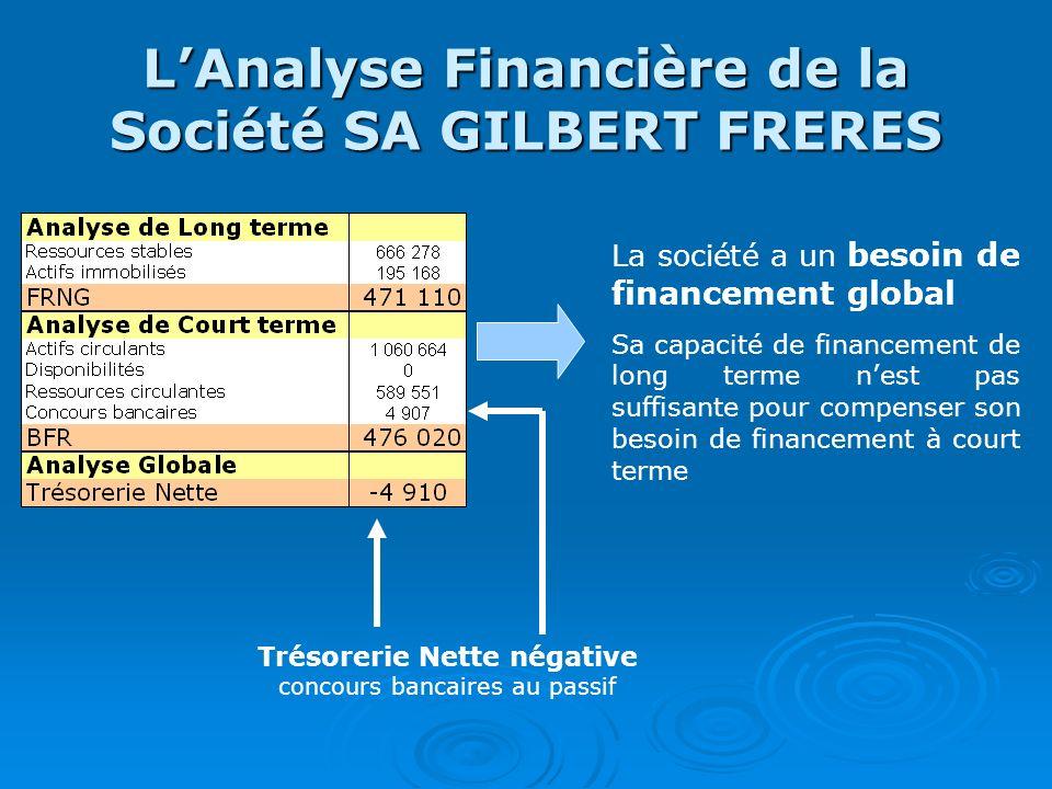 L'Analyse Financière de la Société SA GILBERT FRERES