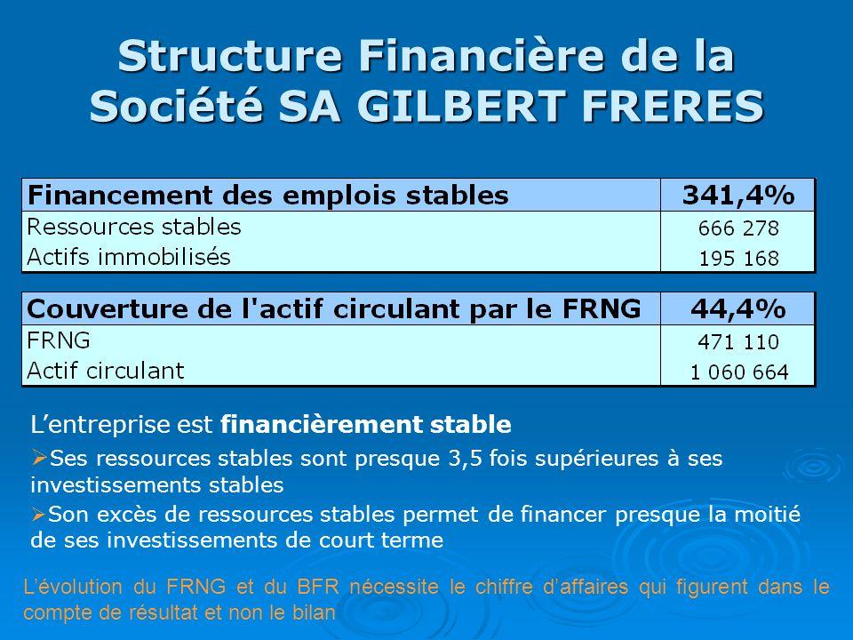 Structure Financière de la Société SA GILBERT FRERES