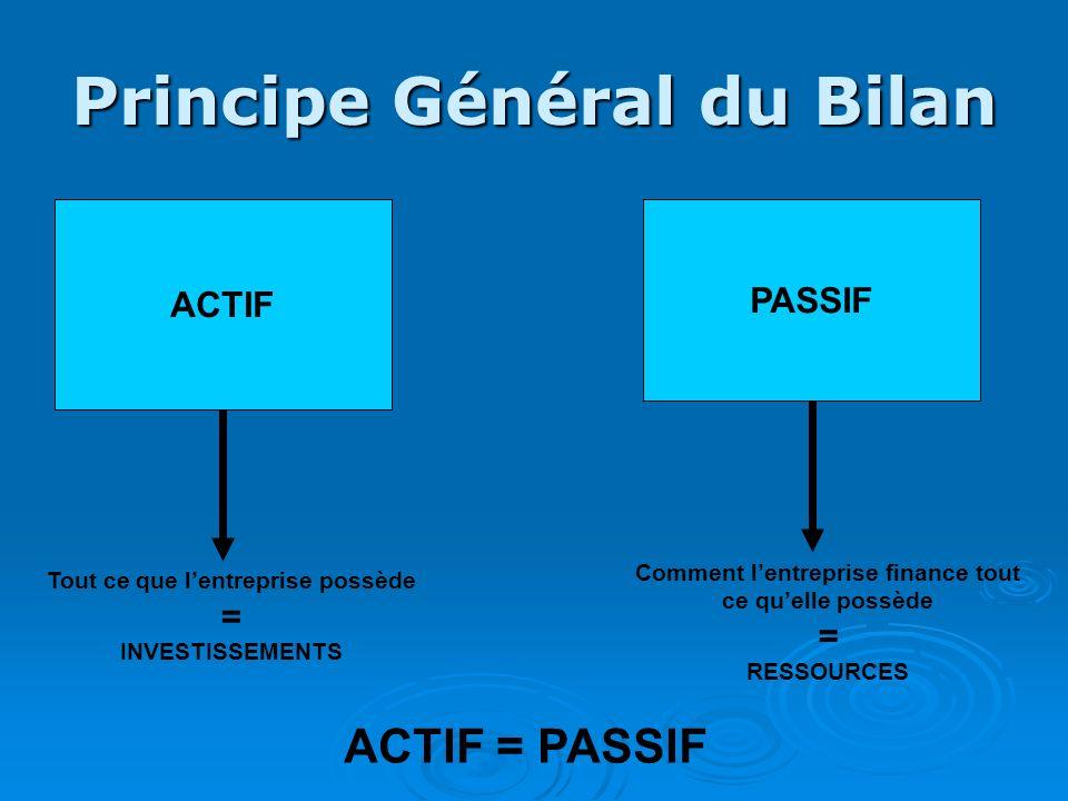 Principe Général du Bilan