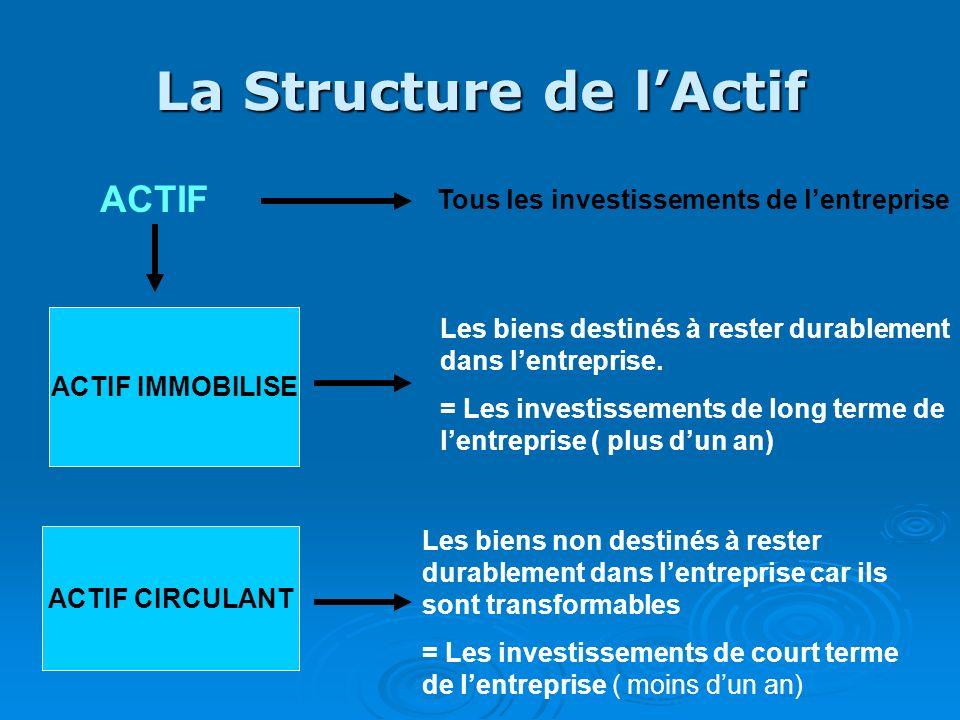 La Structure de l'Actif