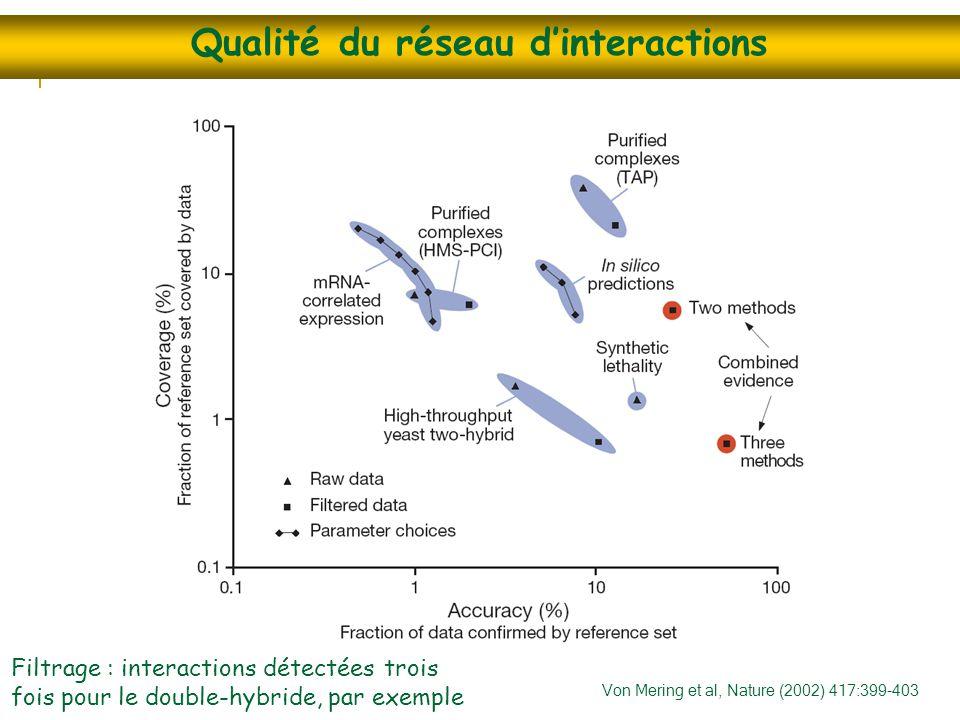Qualité du réseau d'interactions