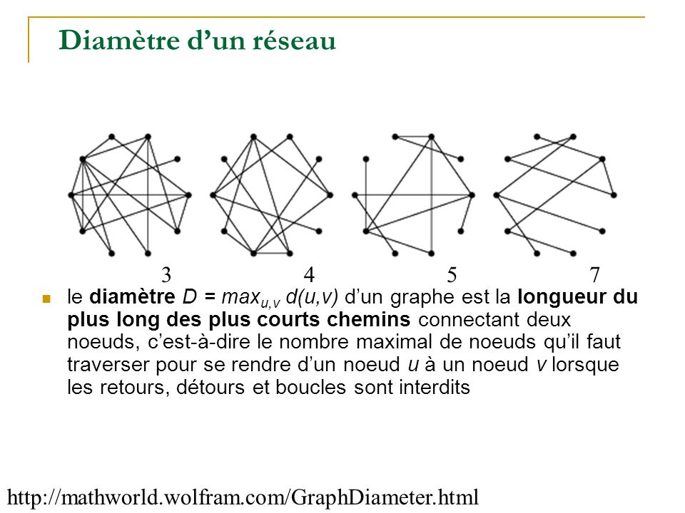 Diamètre d'un réseau 3. 4. 5. 7.
