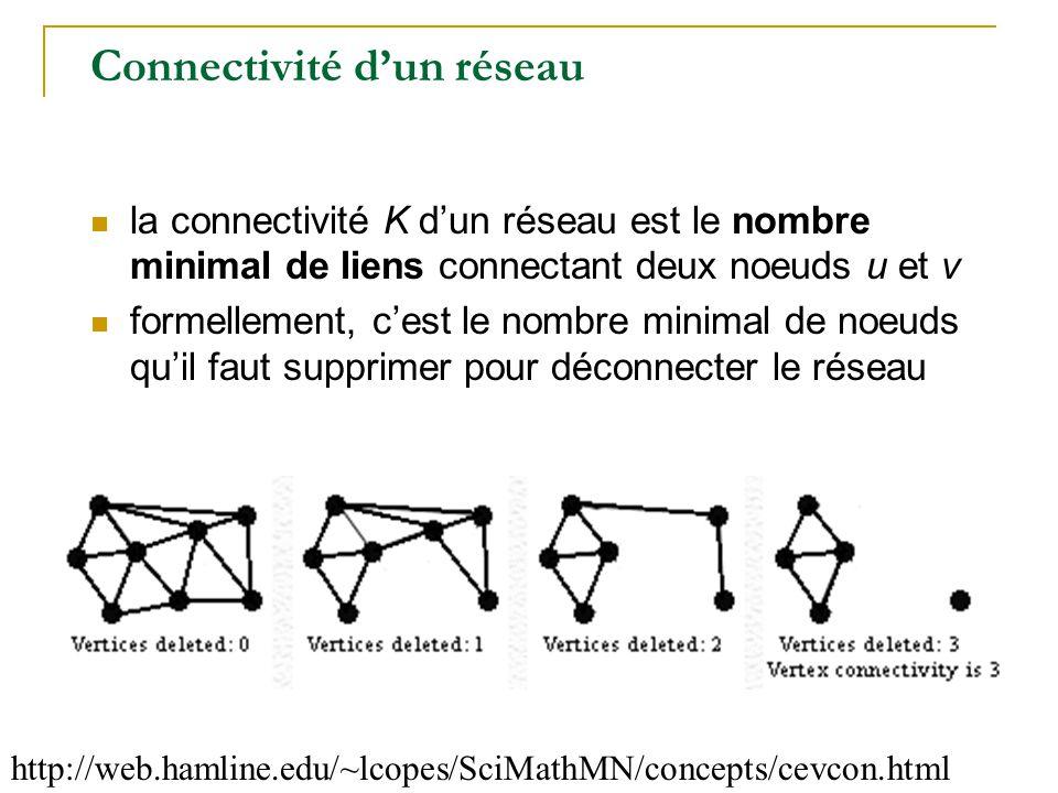 Connectivité d'un réseau