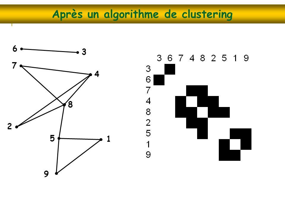 Après un algorithme de clustering