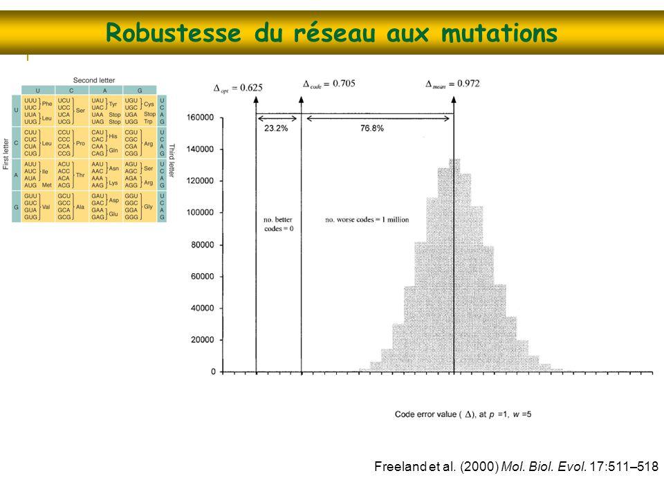 Robustesse du réseau aux mutations