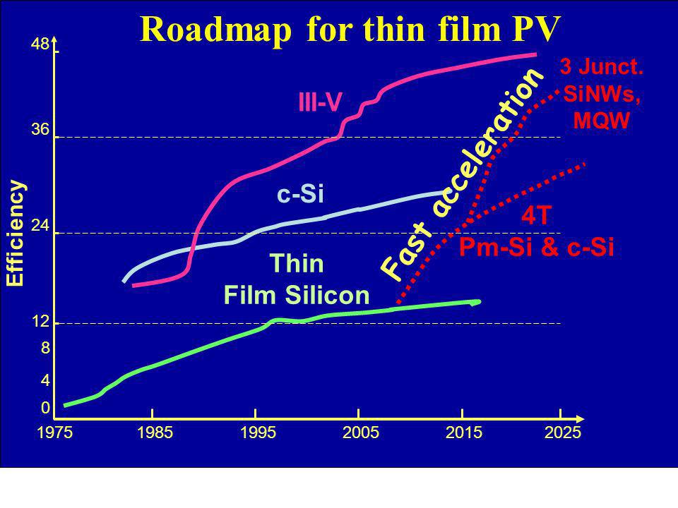 Roadmap for thin film PV