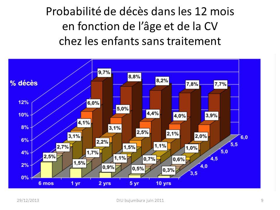 Probabilité de décès dans les 12 mois en fonction de l'âge et de la CV chez les enfants sans traitement