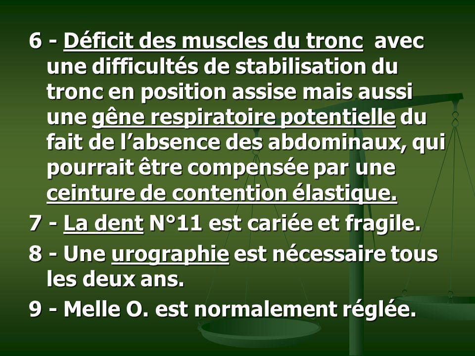 6 - Déficit des muscles du tronc avec une difficultés de stabilisation du tronc en position assise mais aussi une gêne respiratoire potentielle du fait de l'absence des abdominaux, qui pourrait être compensée par une ceinture de contention élastique.