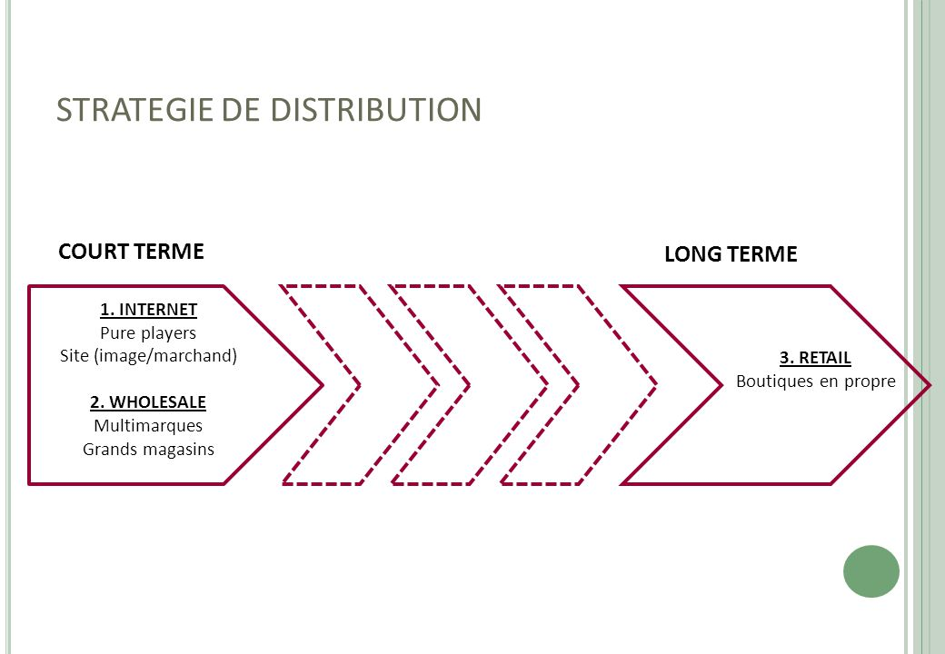 STRATEGIE DE DISTRIBUTION
