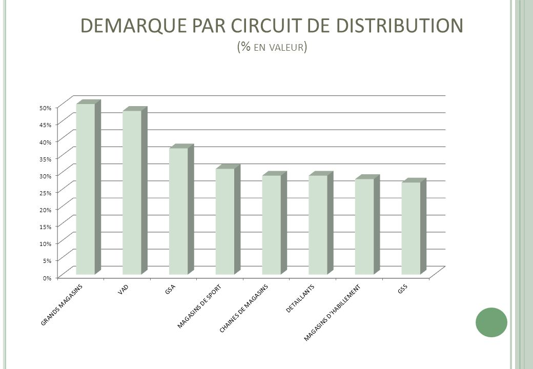 DEMARQUE PAR CIRCUIT DE DISTRIBUTION (% en valeur)