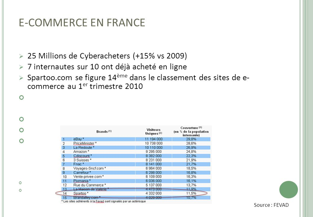 E-COMMERCE EN FRANCE 25 Millions de Cyberacheters (+15% vs 2009)