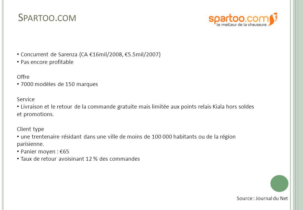 Spartoo.com Concurrent de Sarenza (CA €16mil/2008, €5.5mil/2007)